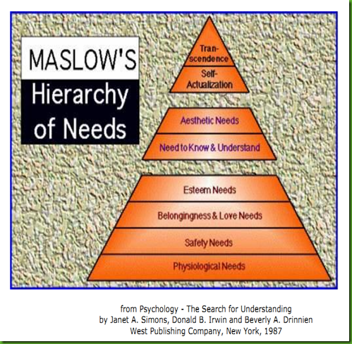 five levels of maslow's hierarchy in What is maslow's hierarchy of needs theory the psychologist abraham maslow developed a theory that suggests we, humans, are motivated to satisfy five basic needs these needs are arranged in a hierarchy.