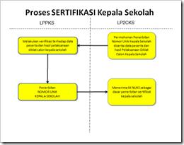 Proses Sertifikasi Kepala Sekolah