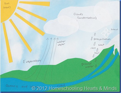 Homeschooling Hearts & Minds: FREE Water Cycle Craft and Printables