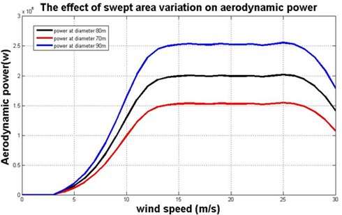 Swept area variation for V80 model