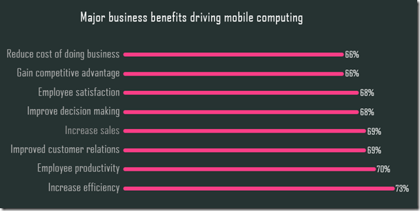 Benefits in enterprise mobility