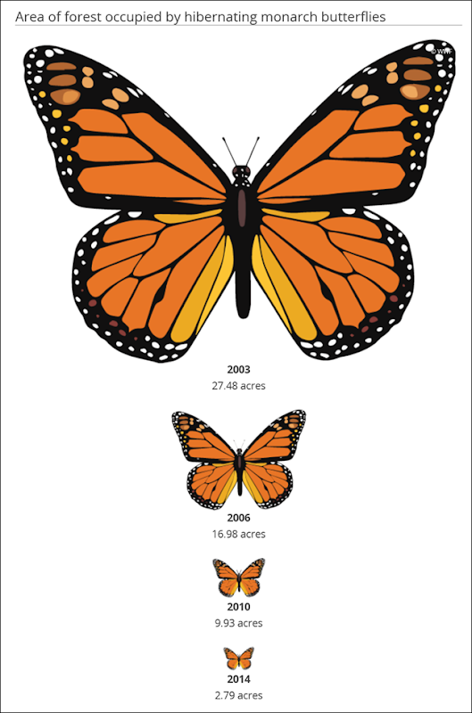 Area of forest occupied by hibernating monarch butterflies 2003-2014. Graphic: WWF