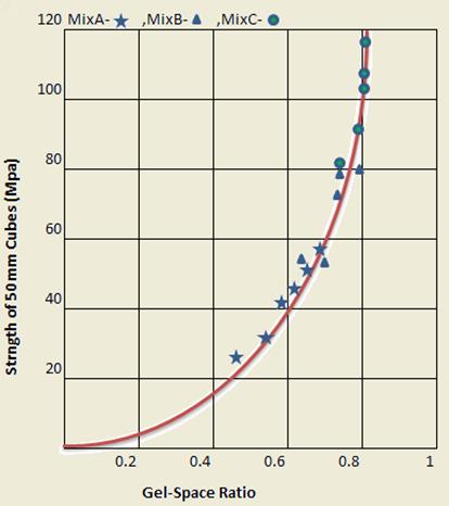 Gel-Space Ratio