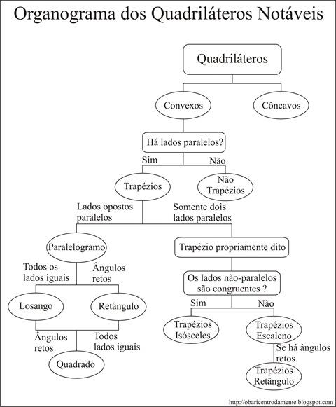Organograma dos quadriláteros notáveis