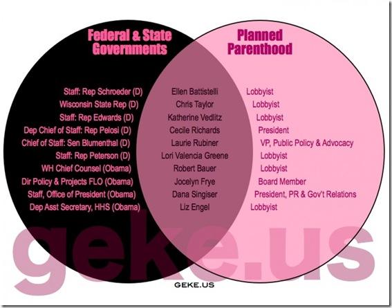 Govt Corruption - Planned Parenthood
