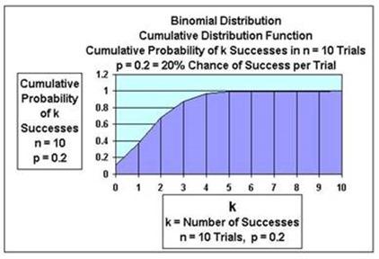 binomial distribution, binomial,statistics, excel, excel 2010, excel 2013