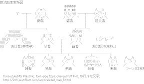 [AA]新流石家家系図 (関連図)