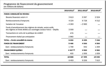 Québec - Programme de financement du gouvernement- 2011-2012