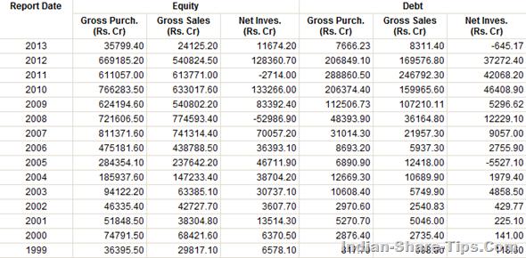 FIIs investment in India