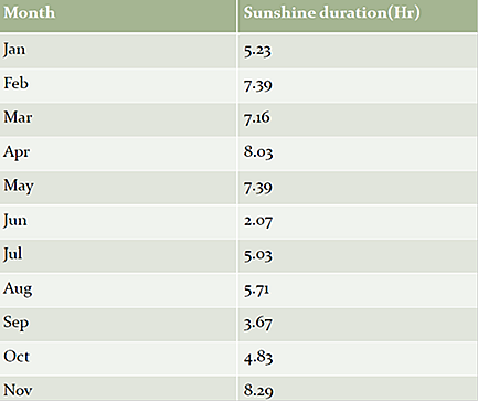SUNSHINE DURATION FOR 2003 OF DHAKA