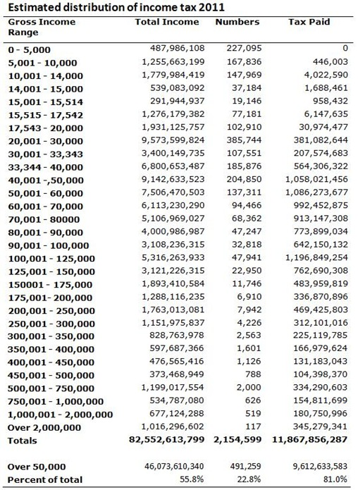 Income Tax Distribution 2011
