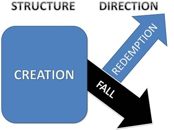 structure-direction