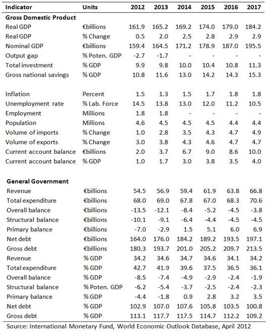 IMF WEO Projections