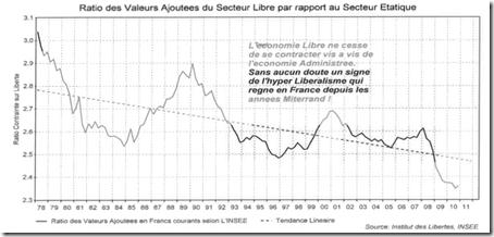 Le poids de l'Etat dans l'Economie Française
