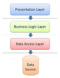 How to do Business Layer Testing