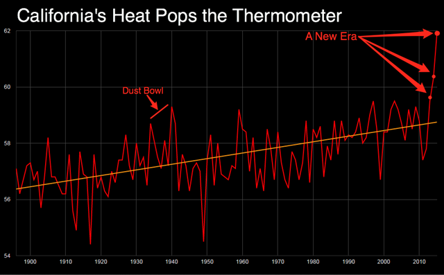 California's heat pops the thermometer: This graph shows the 12-Month Average Temperature (°F) for April-March, in California, 1895-2014. Source: NOAA / Bloomberg