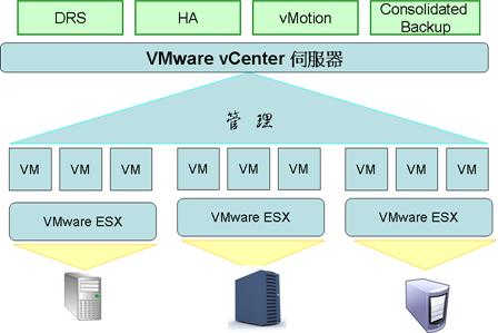 VMware_arch