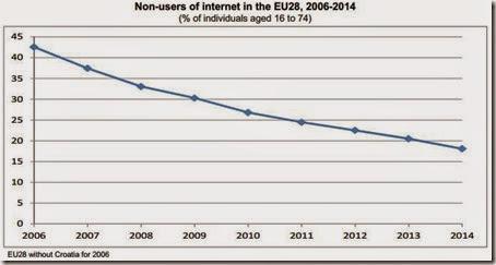 Non-users of internet in the EU28, 2006-2014