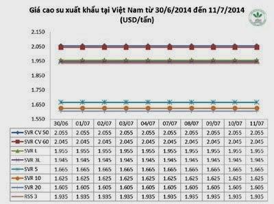 Giá cao su thiên nhiên trong tuần từ ngày 07.7 đến 11.7.2014