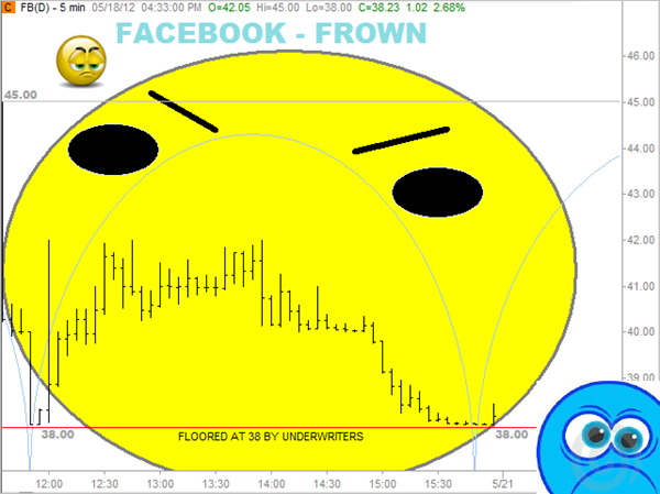 Frown on Facebook