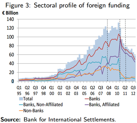 Sectoral Profile of Foreign Funding