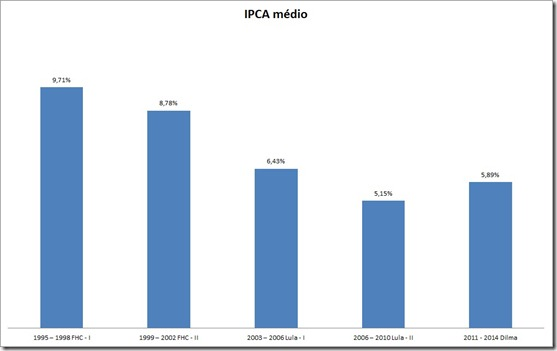 gráfico do ipca inflacao media FHC LULA DILMA