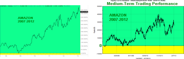 AMZN-Mid-Term-Graphs_thumb2