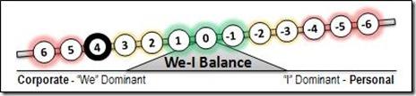 4 We-I Balance