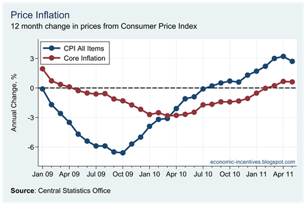 Core Inflation May