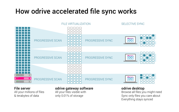 How odrive sync