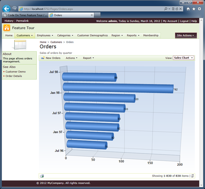 Chart view in a master data view of a Code On Time web application
