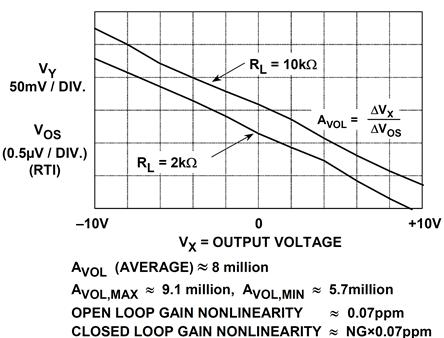 OP177 gain nonlinearity