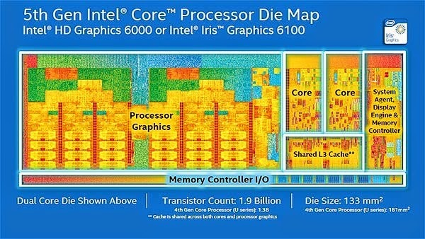 Intel-Die-Map