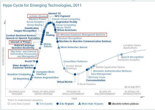 Hype Cycle for Emerging Technologies 2011