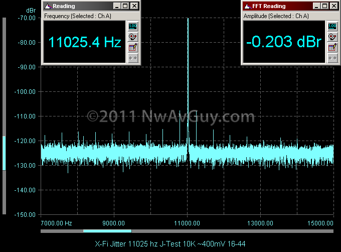 X-Fi Jitter 11025 hz J-Test 10K ~400mV 16-44
