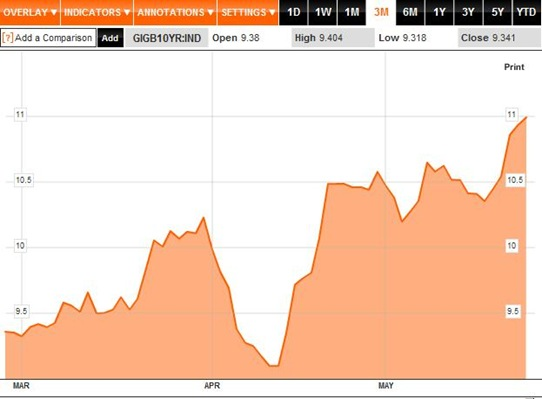 Bond Yields 3M to 27-05-11