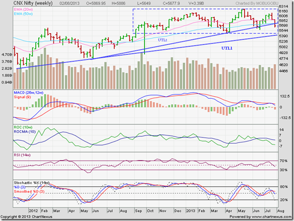 Nifty_Aug0213