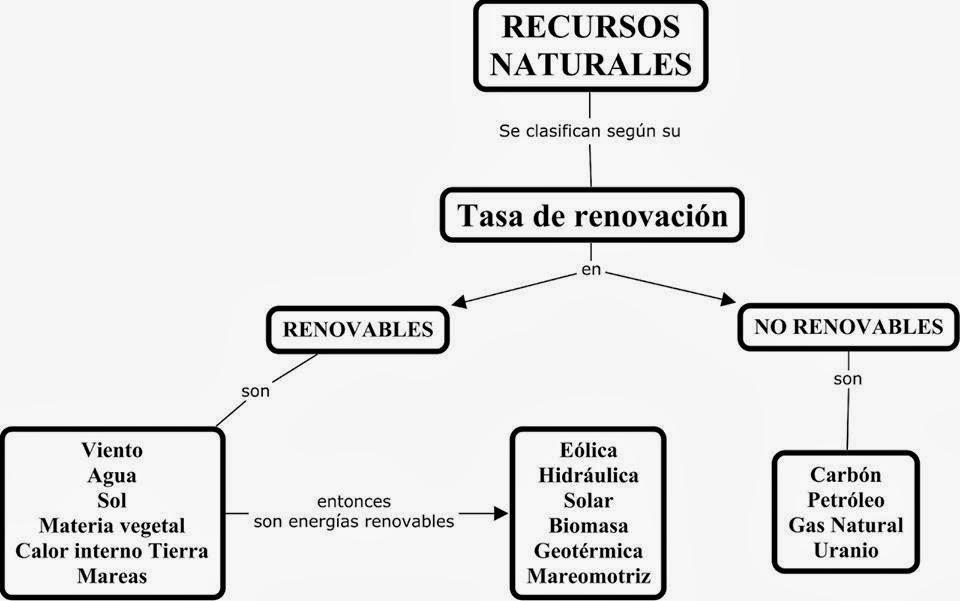 recursos renovables y no renovables