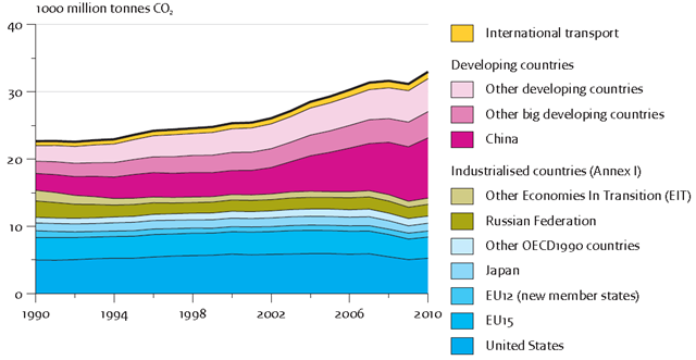 Global CO2 emissions from fossil fuel use and cement production per region, 1990-2010. After a decline in CO2 emissions in 2009 of 1% (including a correction for the leap year 2008), global emissions have jumped by more than 5% in 2010, which is unprecedented in the last two decades, also the absolute figure of 1.8 billion tonnes of additional CO2, leading to about 33.0 billion tonnes of CO2 emissions for 2010. Olivier, et al., 2011 / edgar.jrc.ec.europa.eu