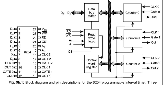 8254: Programmable Interval Timer ~ 8051 microcontrollers