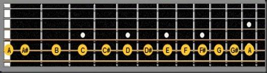 notas de la quinta cuerda guitarra