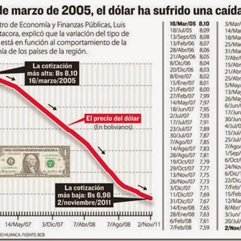 Bolivia: La cotización del dólar sigue inmóvil desde hace dos años