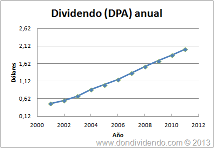Dividendo United Technologies Corportation