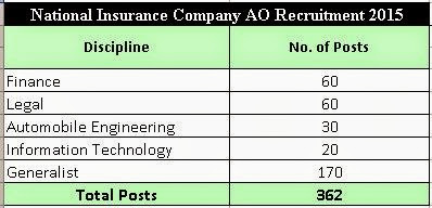 national insurance ao recruitment 2015