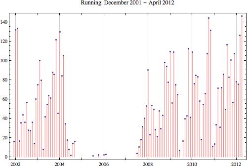 Running 2012 4