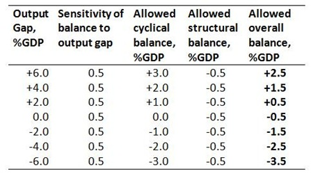 Counter-cyclical balances