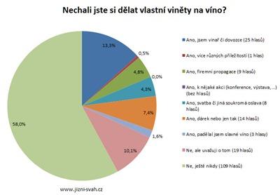 anketa_vlastni_vinety