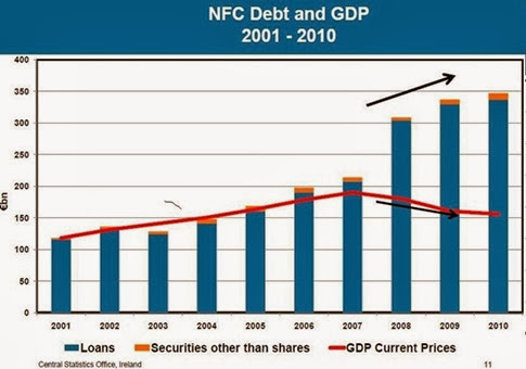NFC Debt and GDP[3]