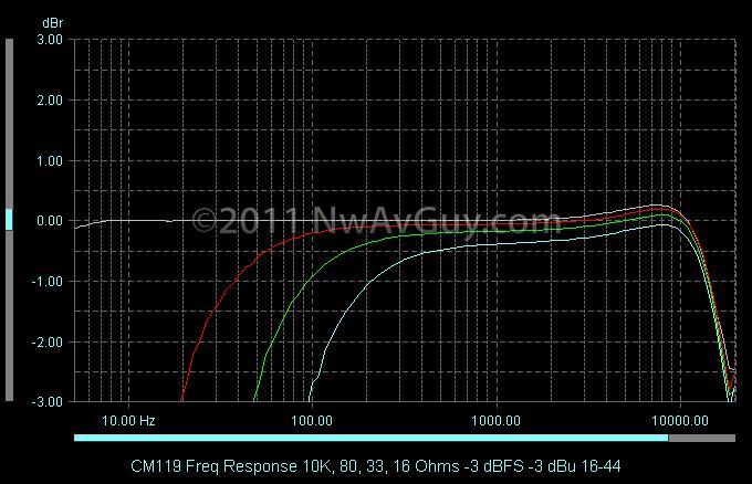 CM119 Freq Response 10K, 80, 33, 16 Ohms -3 dBFS -3 dBu 16-44