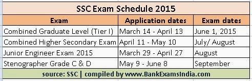 ssc-exams-in-india-2015,ssc exam calendar 2015,what exams are to be conducted in 2015 by SSC,SSC 2015 exams